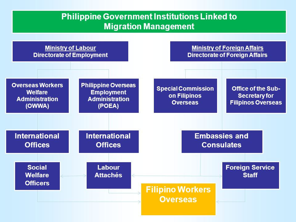 Philippine Government Institutions Linked to