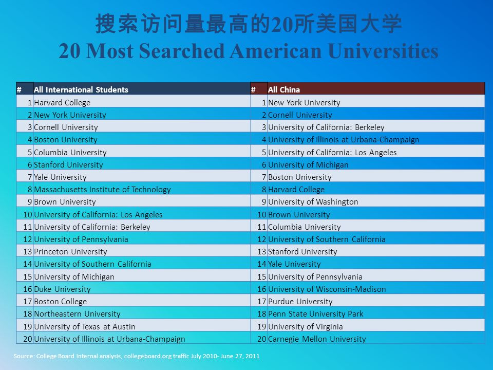 20 Most Searched American Universities