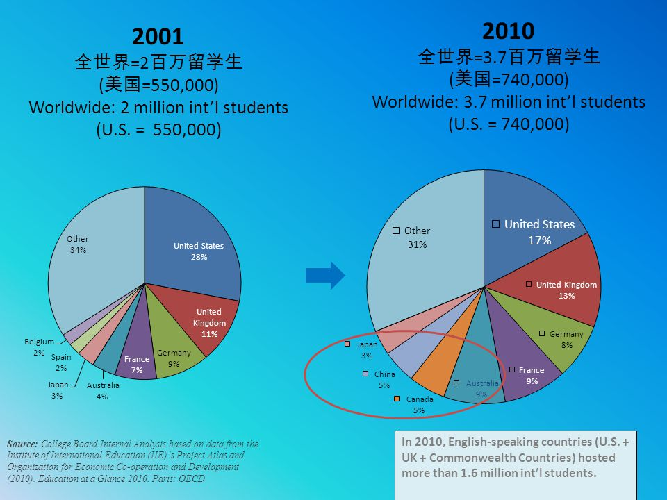 2010 2001 全世界=3.7百万留学生 全世界=2百万留学生 (美国=740,000) (美国=550,000)