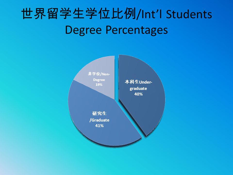 世界留学生学位比例/Int'l Students Degree Percentages