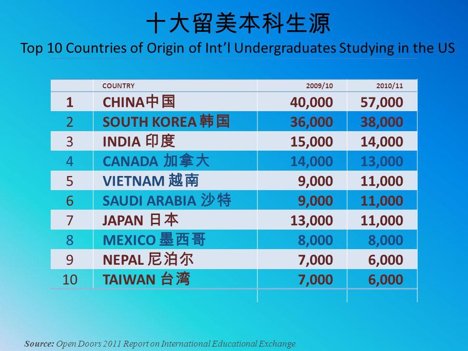 十大留美本科生源 Top 10 Countries of Origin of Int'l Undergraduates Studying in the US