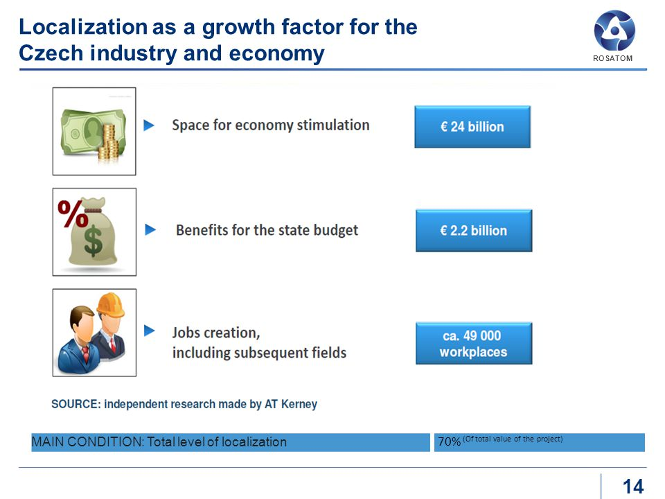 Localization as a growth factor for the Czech industry and economy