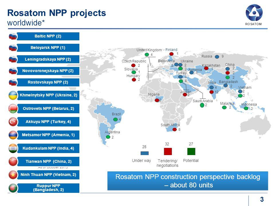Rosatom NPP projects worldwide*