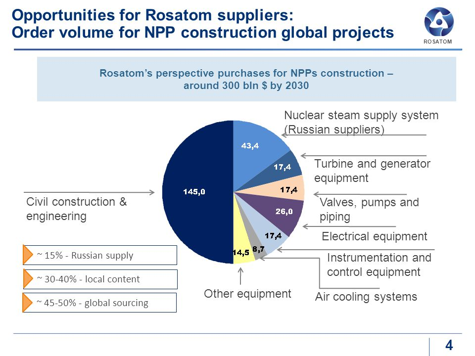 Rosatom's perspective purchases for NPPs construction –