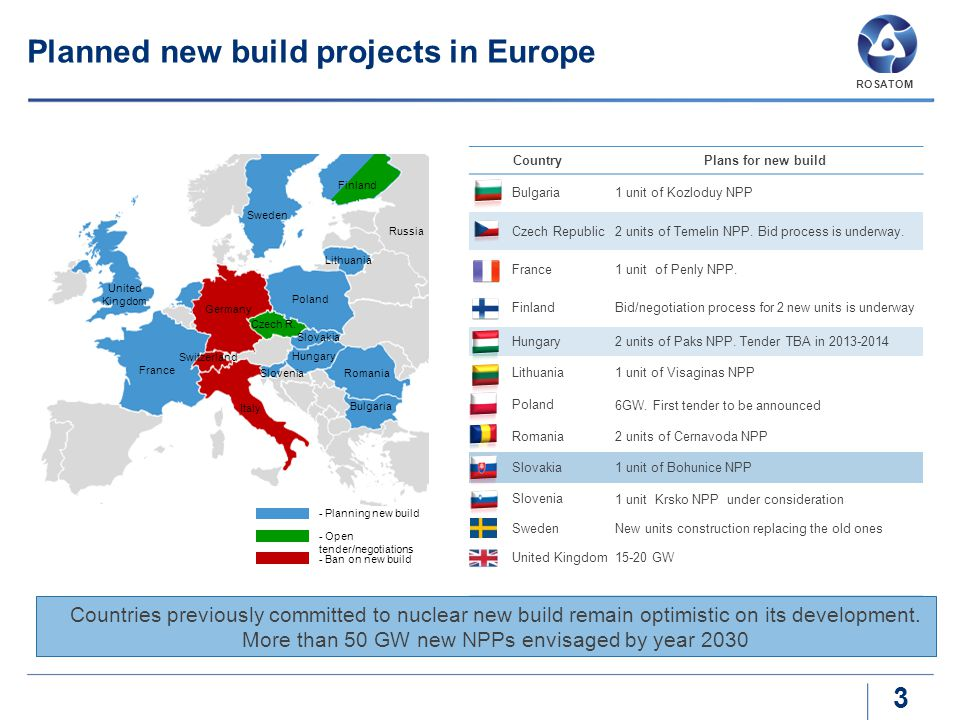 Planned new build projects in Europe