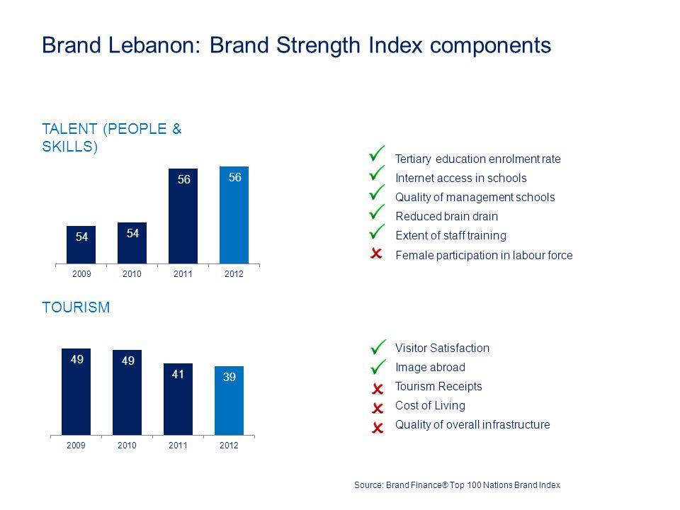 Brand Lebanon: Brand Strength Index components