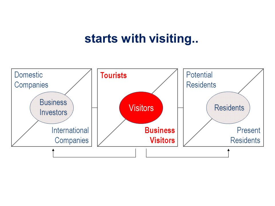 starts with visiting.. Visitors Domestic Companies Tourists Potential