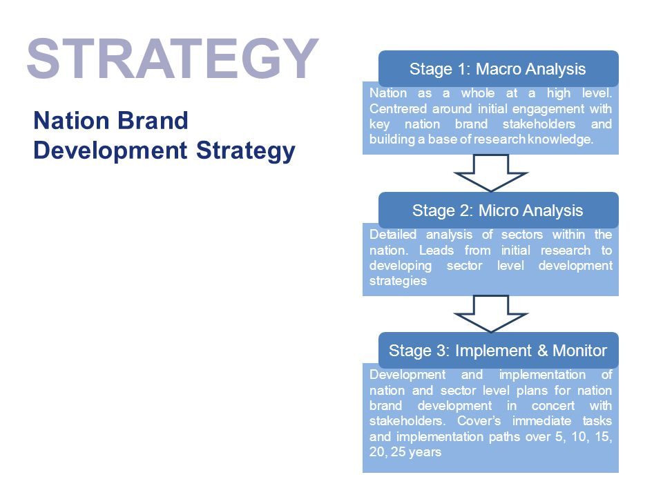 Stage 3: Implement & Monitor