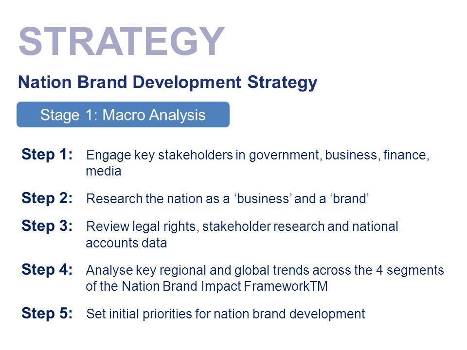 STRATEGY Nation Brand Development Strategy Stage 1: Macro Analysis