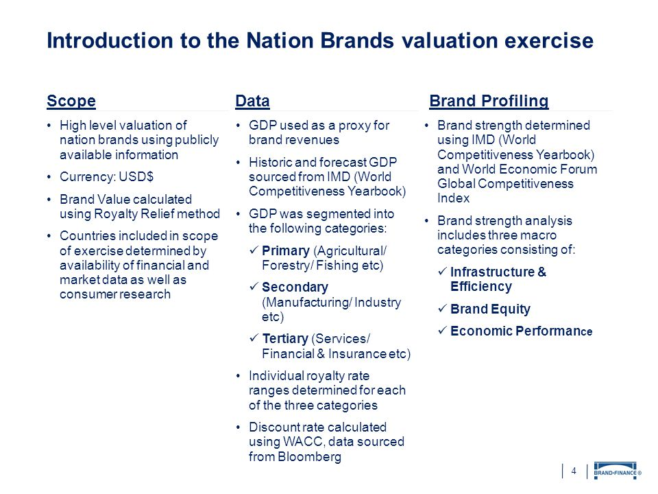 Introduction to the Nation Brands valuation exercise