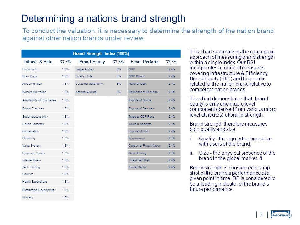 Brand Strength Index (100%)