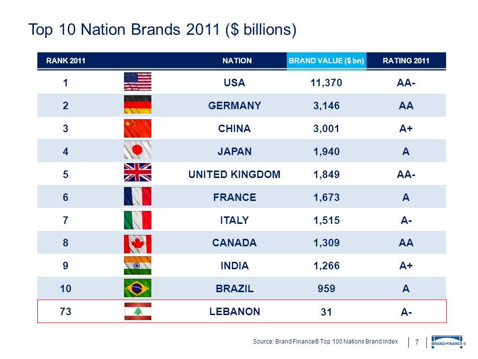 Top 10 Nation Brands 2011 ($ billions)