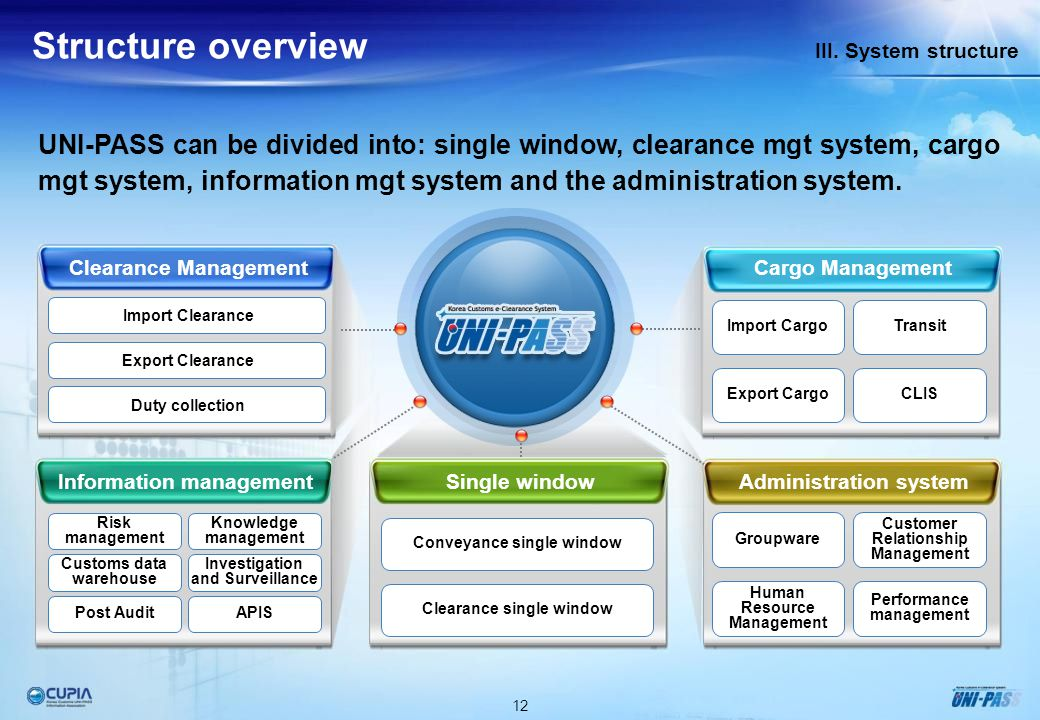 Administration System