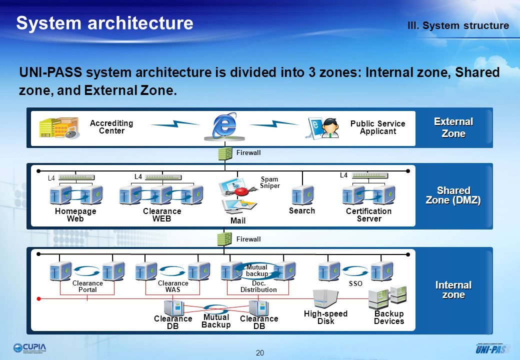 System Component Architecture