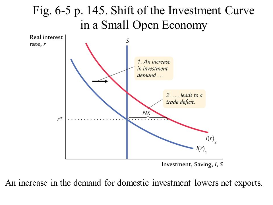 Fig. 6-5 p. 145. Shift of the Investment Curve in a Small Open Economy
