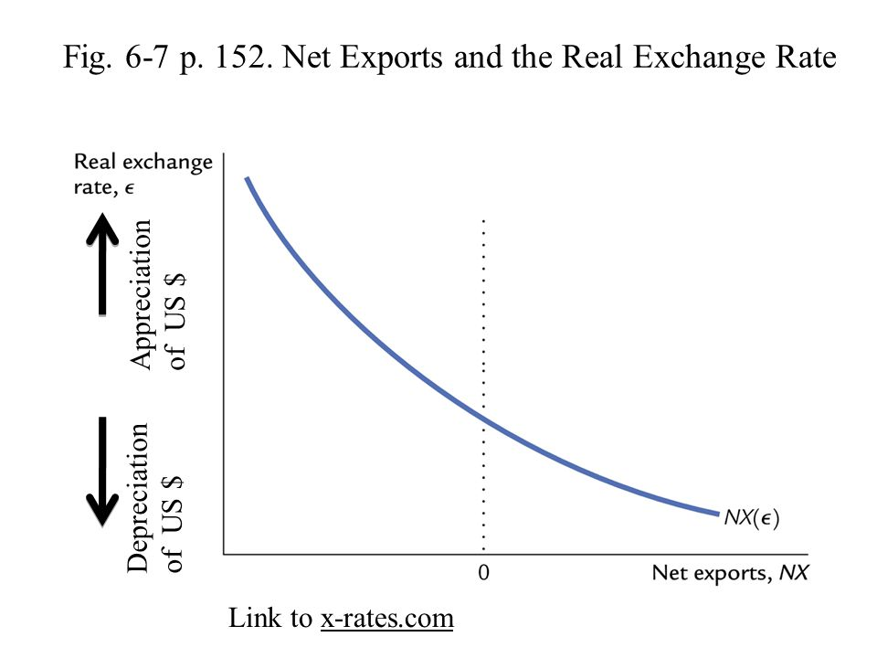Fig. 6-7 p. 152. Net Exports and the Real Exchange Rate