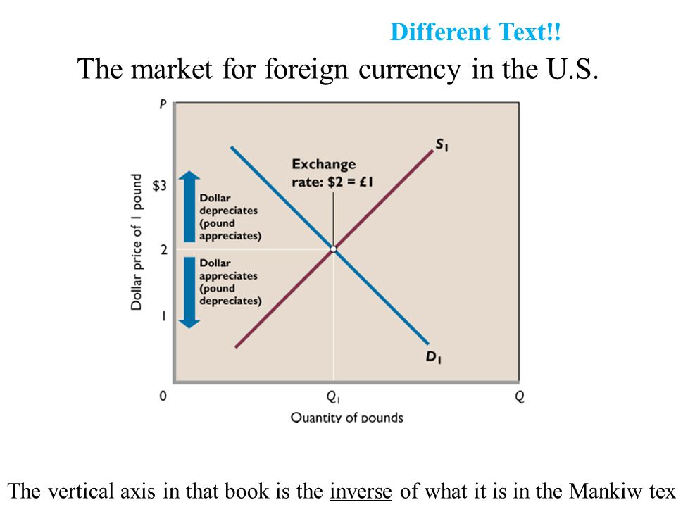 The market for foreign currency in the U.S.