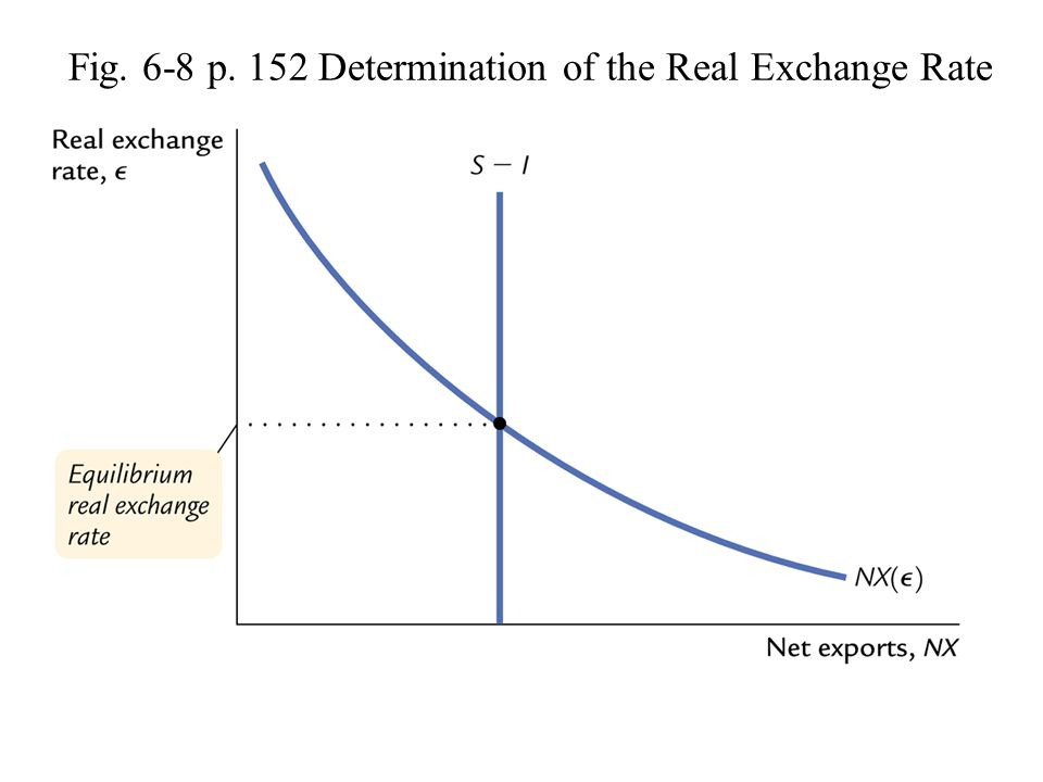 Fig. 6-8 p. 152 Determination of the Real Exchange Rate