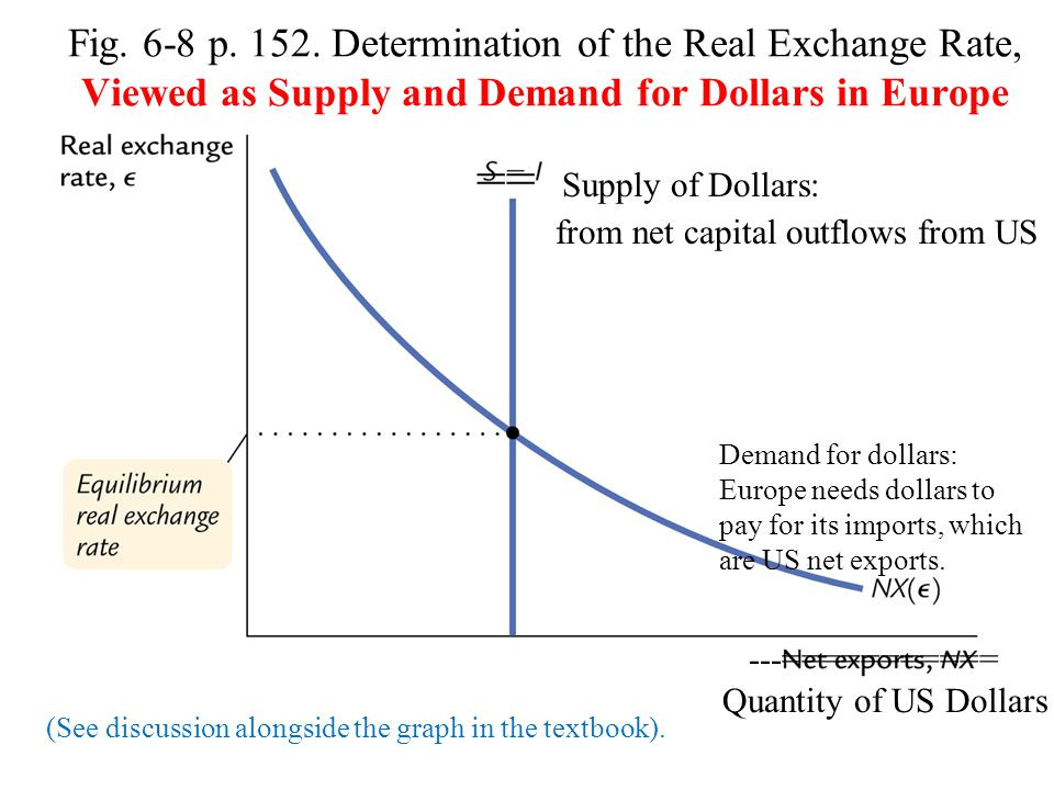 Fig. 6-8 p. 152. Determination of the Real Exchange Rate, Viewed as Supply and Demand for Dollars in Europe