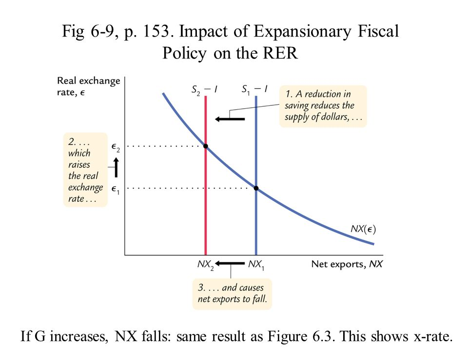 Fig 6-9, p. 153. Impact of Expansionary Fiscal Policy on the RER