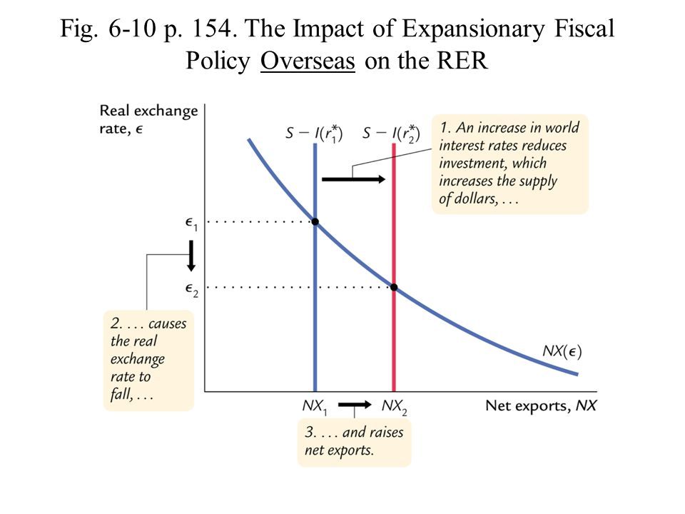 Fig. 6-10 p. 154. The Impact of Expansionary Fiscal Policy Overseas on the RER