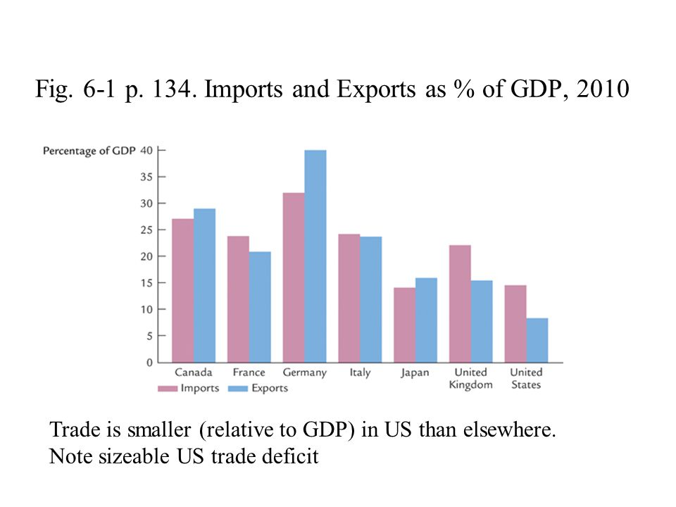 Fig. 6-1 p. 134. Imports and Exports as % of GDP, 2010