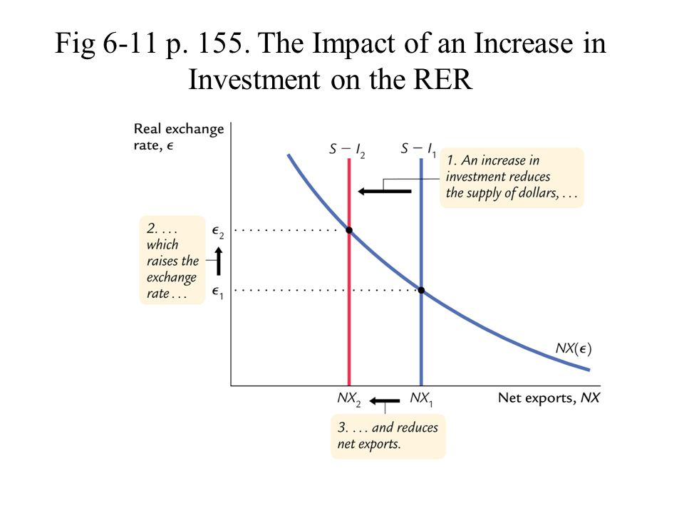 Fig 6-11 p. 155. The Impact of an Increase in Investment on the RER