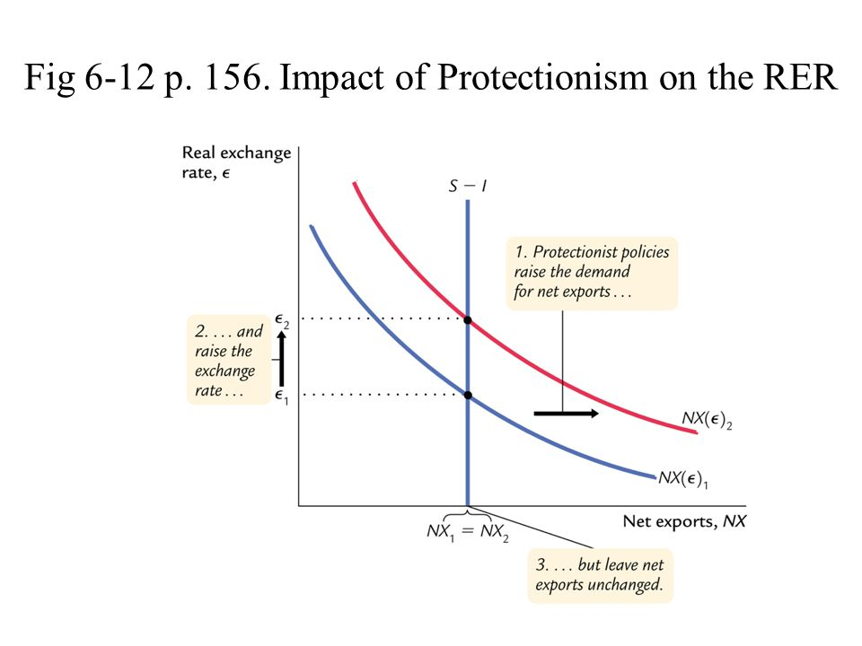Fig 6-12 p. 156. Impact of Protectionism on the RER