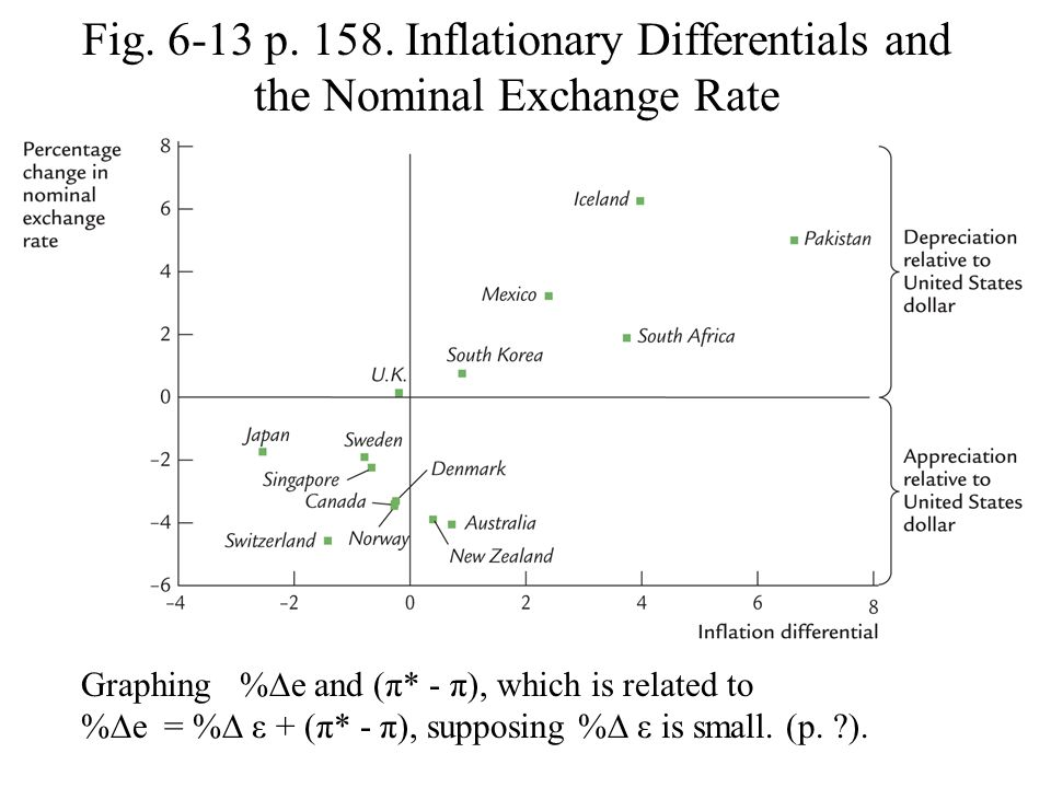 Fig. 6-13 p. 158. Inflationary Differentials and the Nominal Exchange Rate