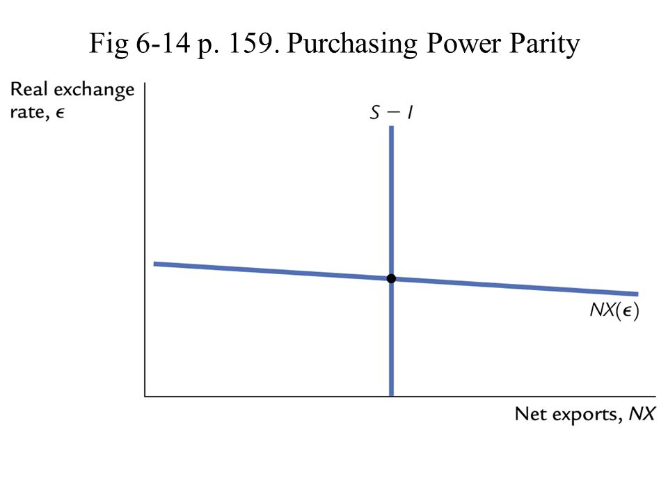 Fig 6-14 p. 159. Purchasing Power Parity