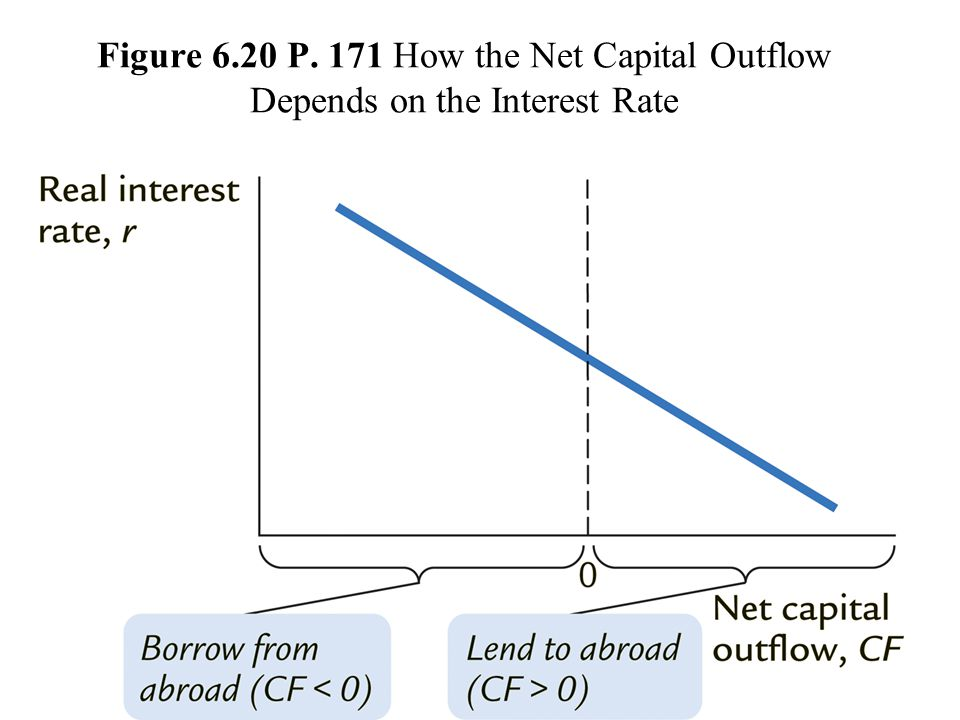 Figure 6.20 P. 171 How the Net Capital Outflow Depends on the Interest Rate