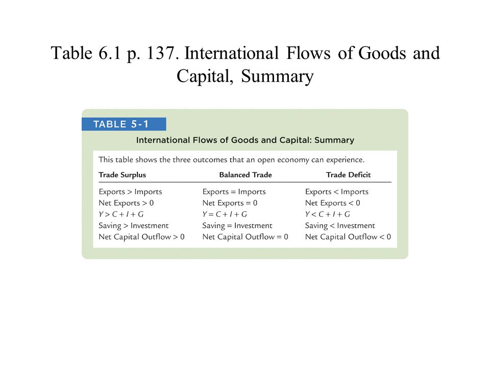 Table 6.1 p. 137. International Flows of Goods and Capital, Summary