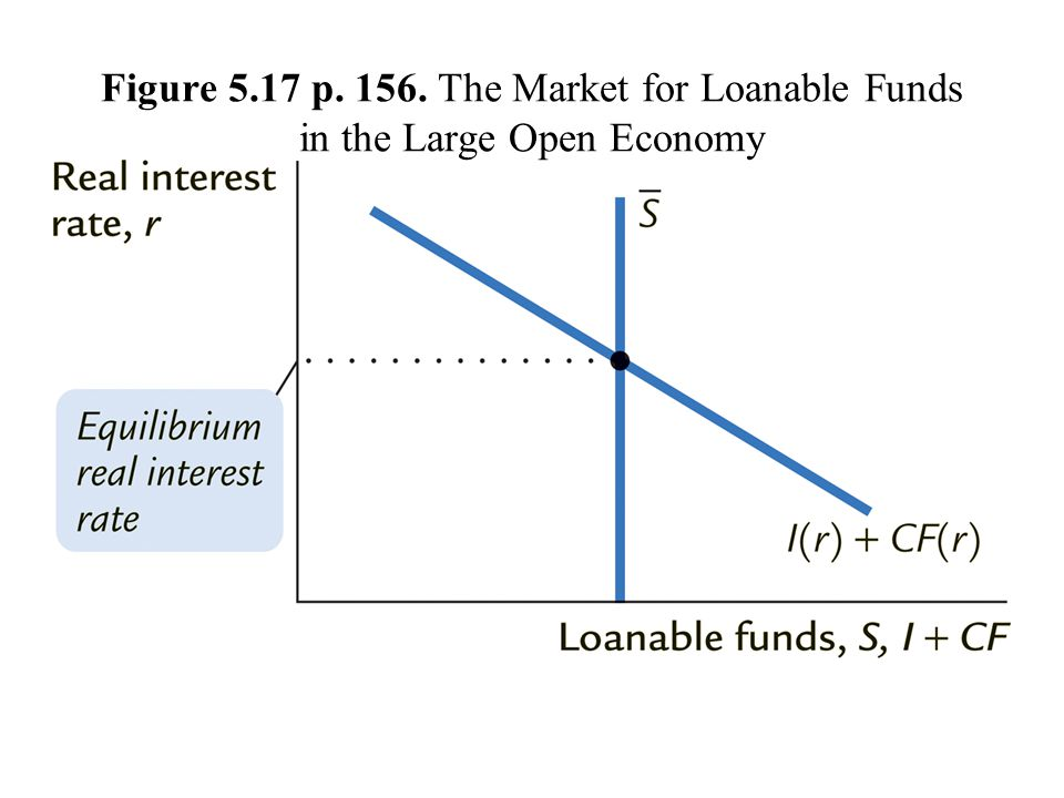 Figure 5.17 p. 156. The Market for Loanable Funds in the Large Open Economy