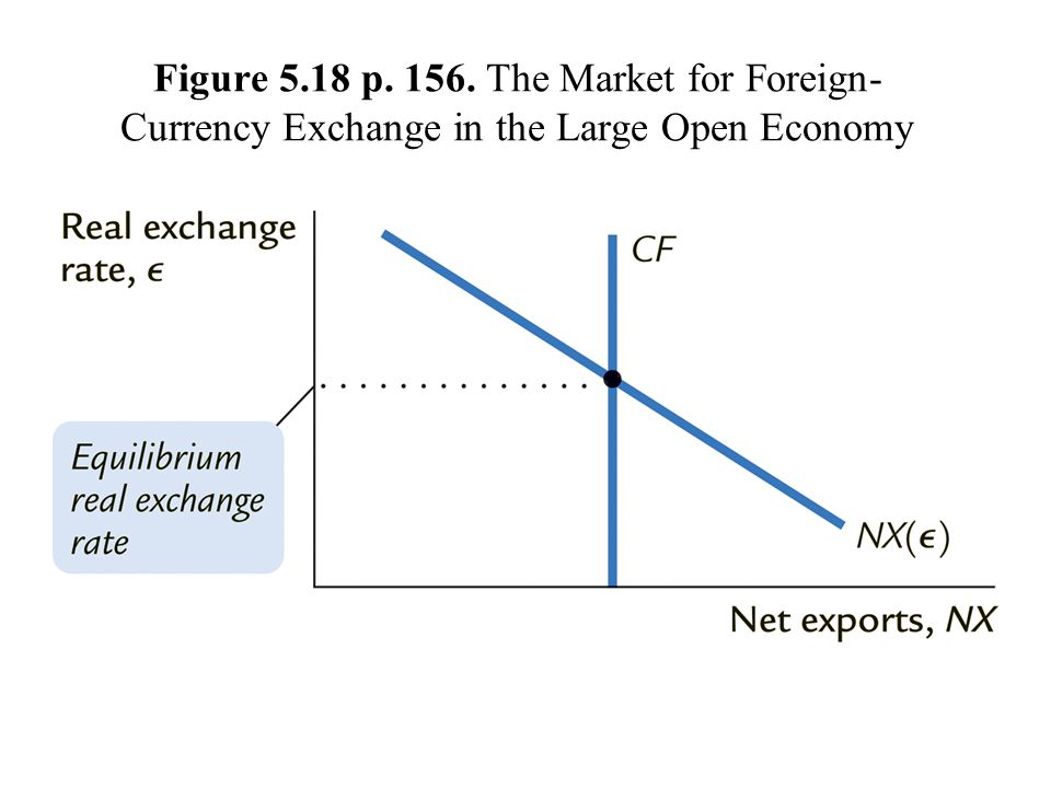 Figure 5.18 p. 156. The Market for Foreign-Currency Exchange in the Large Open Economy