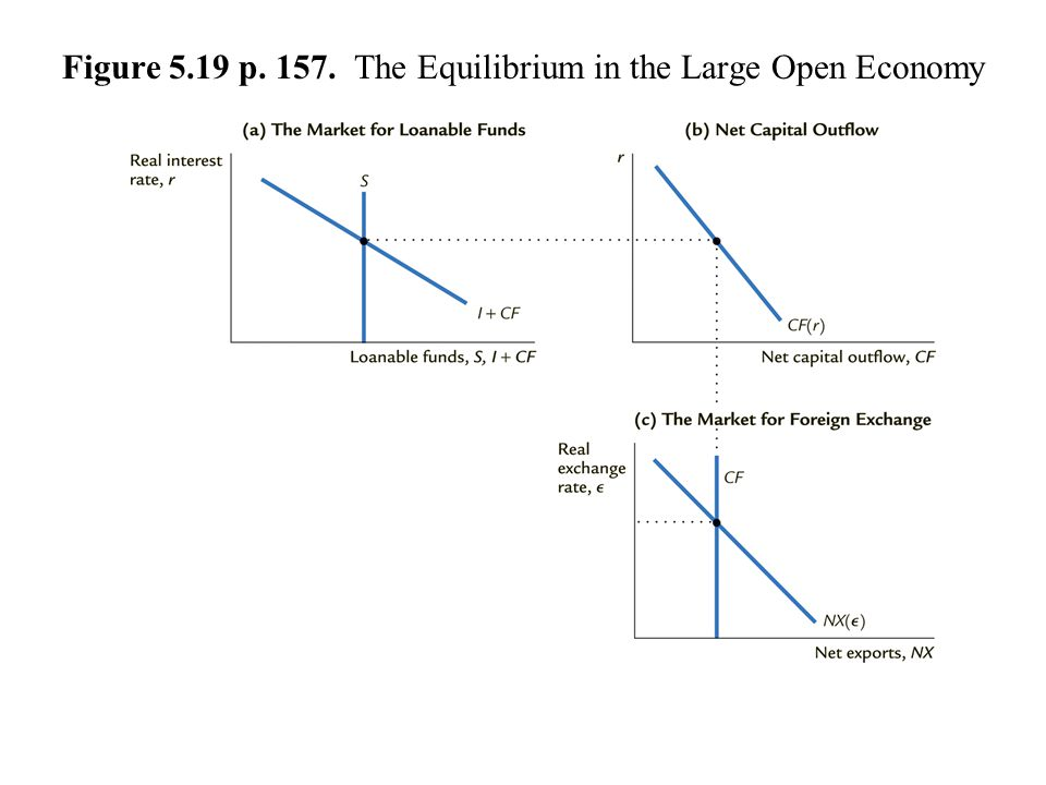 Figure 5.19 p. 157. The Equilibrium in the Large Open Economy