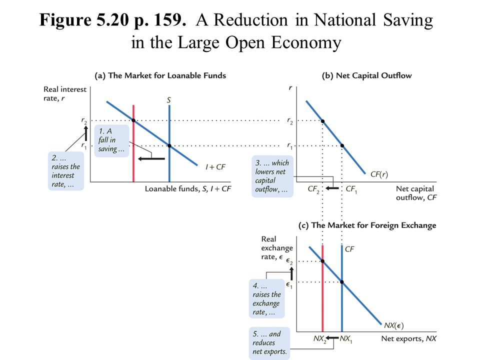 Figure 5.20 p. 159. A Reduction in National Saving in the Large Open Economy