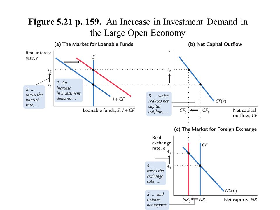Figure 5.21 p. 159. An Increase in Investment Demand in the Large Open Economy