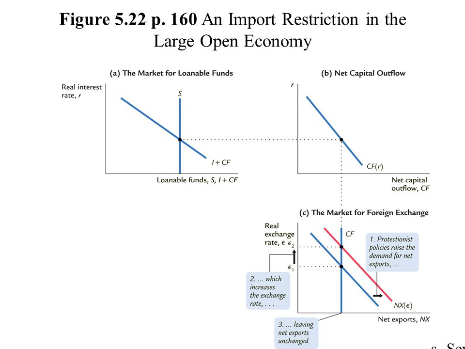Figure 5.22 p. 160 An Import Restriction in the Large Open Economy