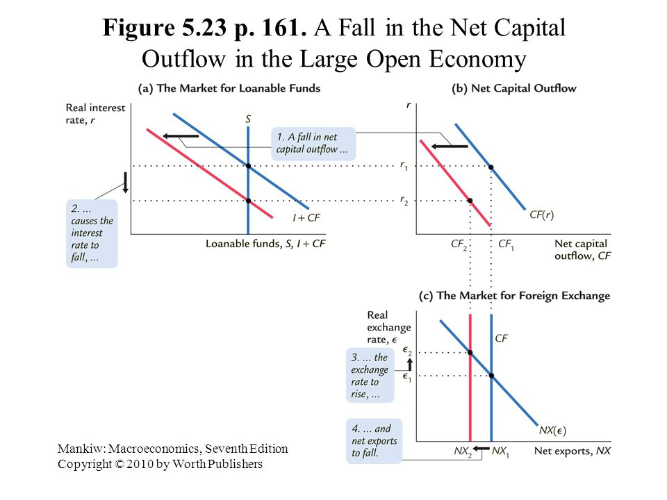 Figure 5.23 p. 161. A Fall in the Net Capital Outflow in the Large Open Economy