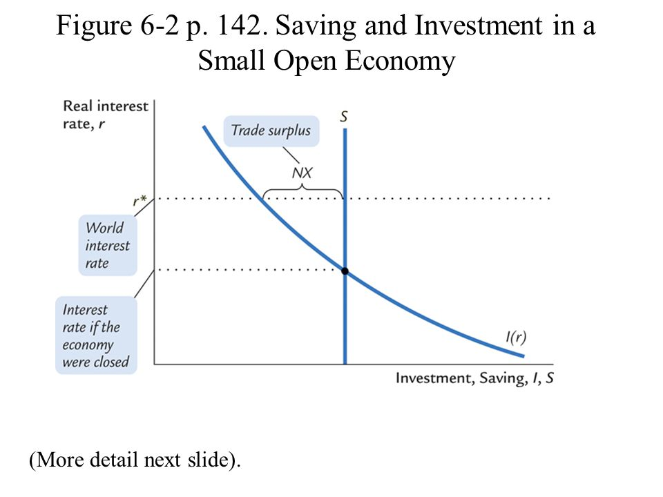 Figure 6-2 p. 142. Saving and Investment in a Small Open Economy