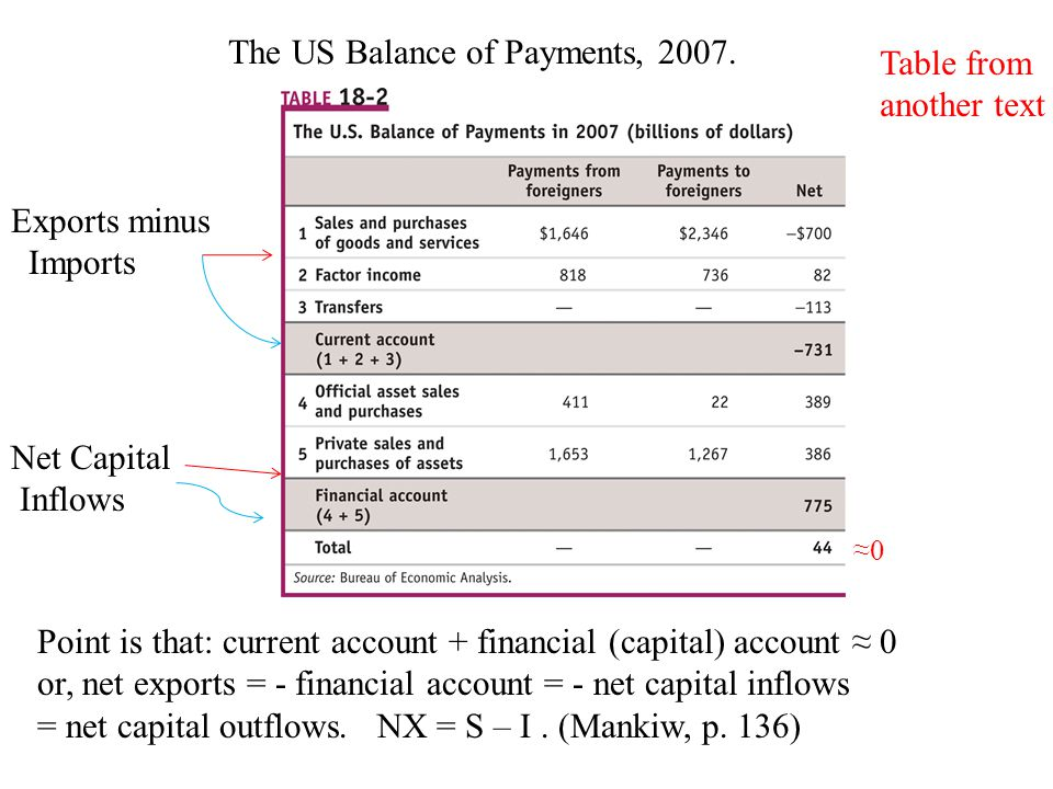 The US Balance of Payments, 2007.
