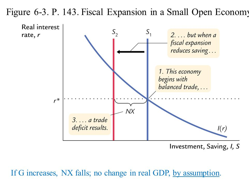 Figure 6-3. P. 143. Fiscal Expansion in a Small Open Economy