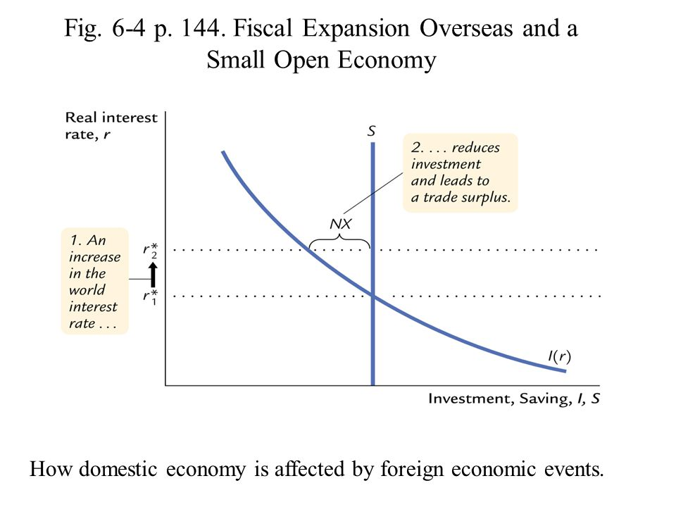 Fig. 6-4 p. 144. Fiscal Expansion Overseas and a Small Open Economy