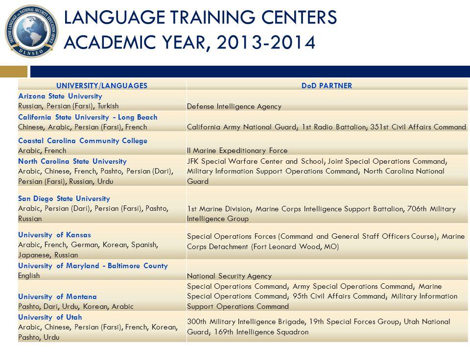 UNIVERSITY/LANGUAGES