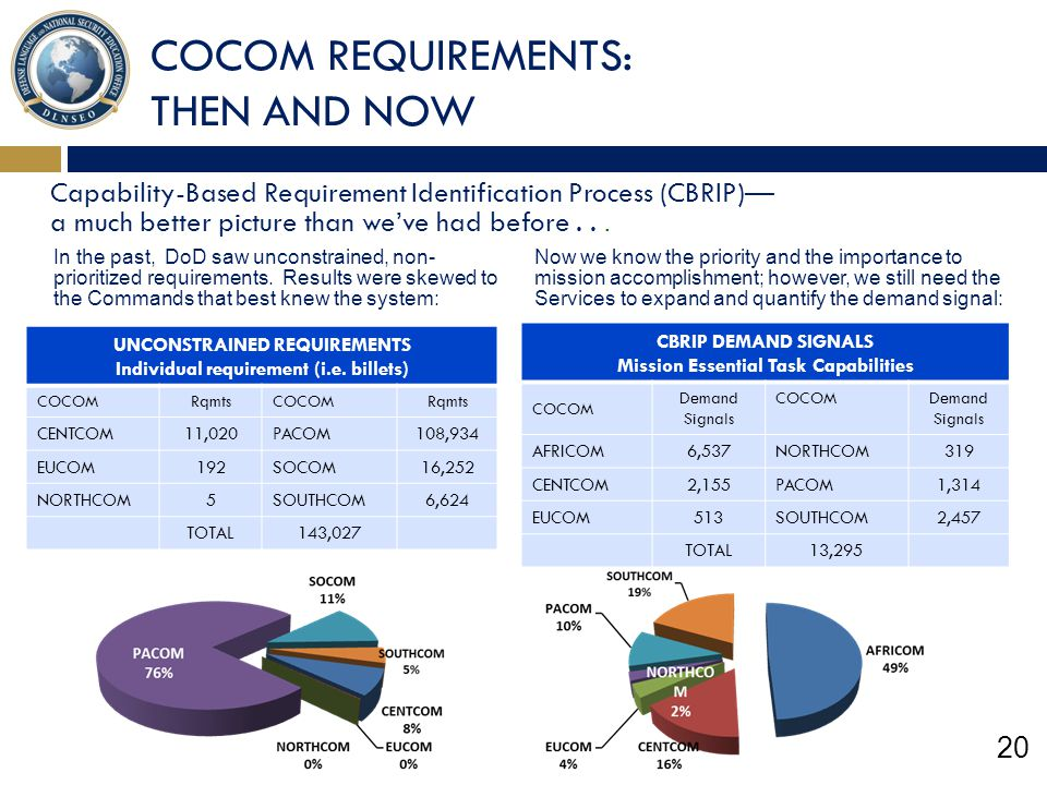 COCOM REQUIREMENTS: THEN AND NOW
