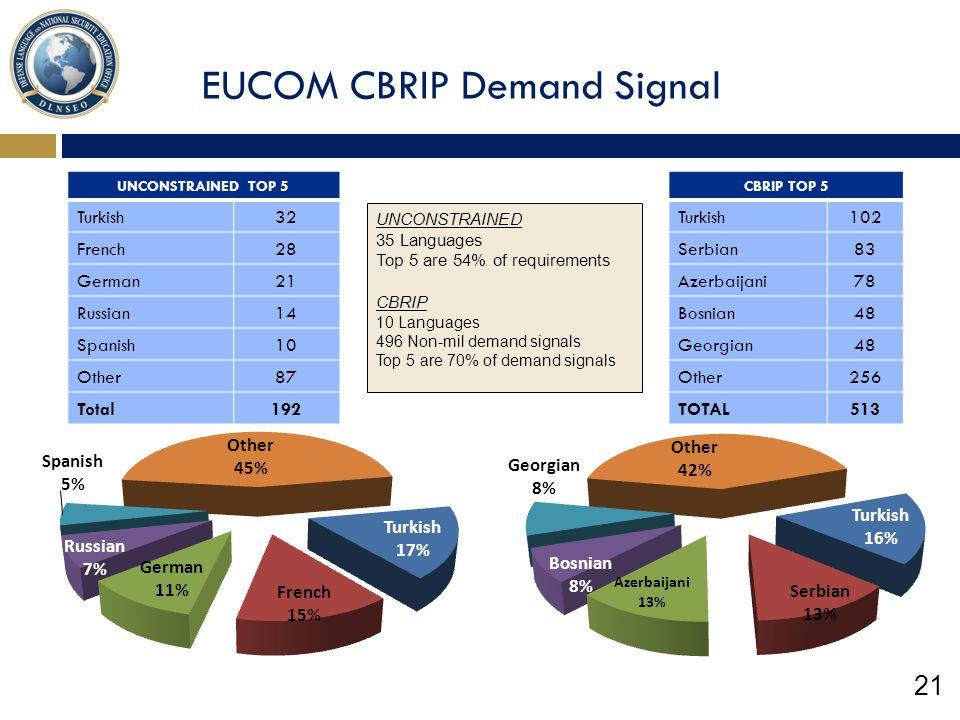 EUCOM CBRIP Demand Signal