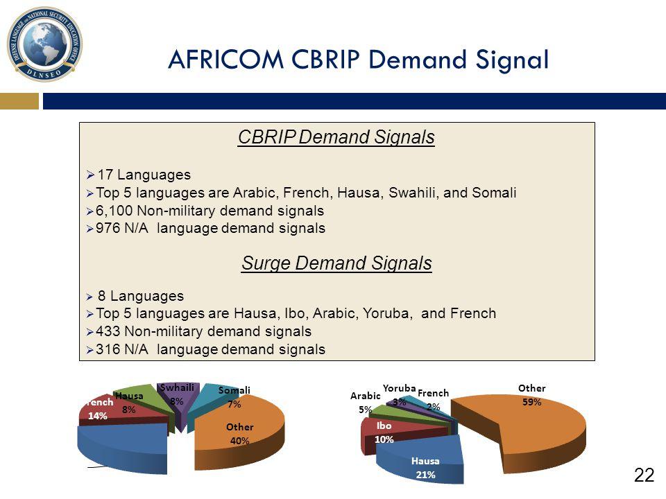 AFRICOM CBRIP Demand Signal