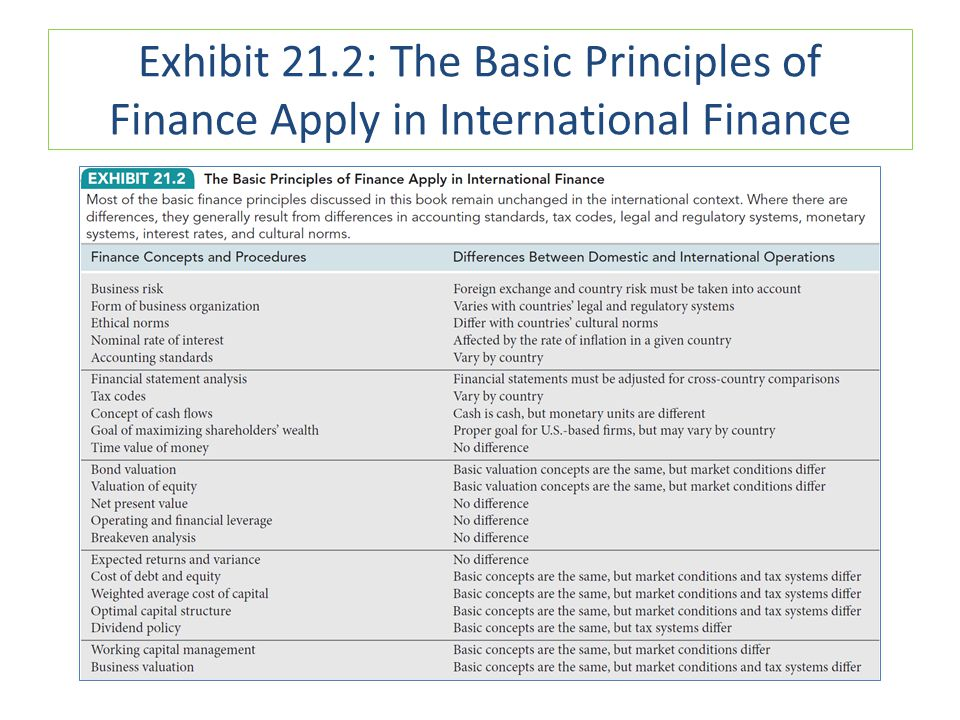 Exhibit 21.2: The Basic Principles of Finance Apply in International Finance