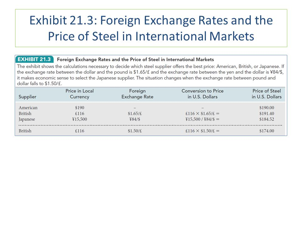 Exhibit 21.3: Foreign Exchange Rates and the Price of Steel in International Markets