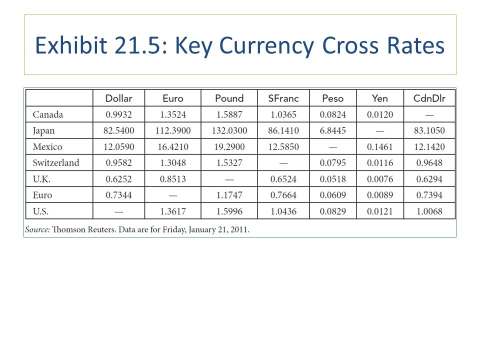 Exhibit 21.5: Key Currency Cross Rates